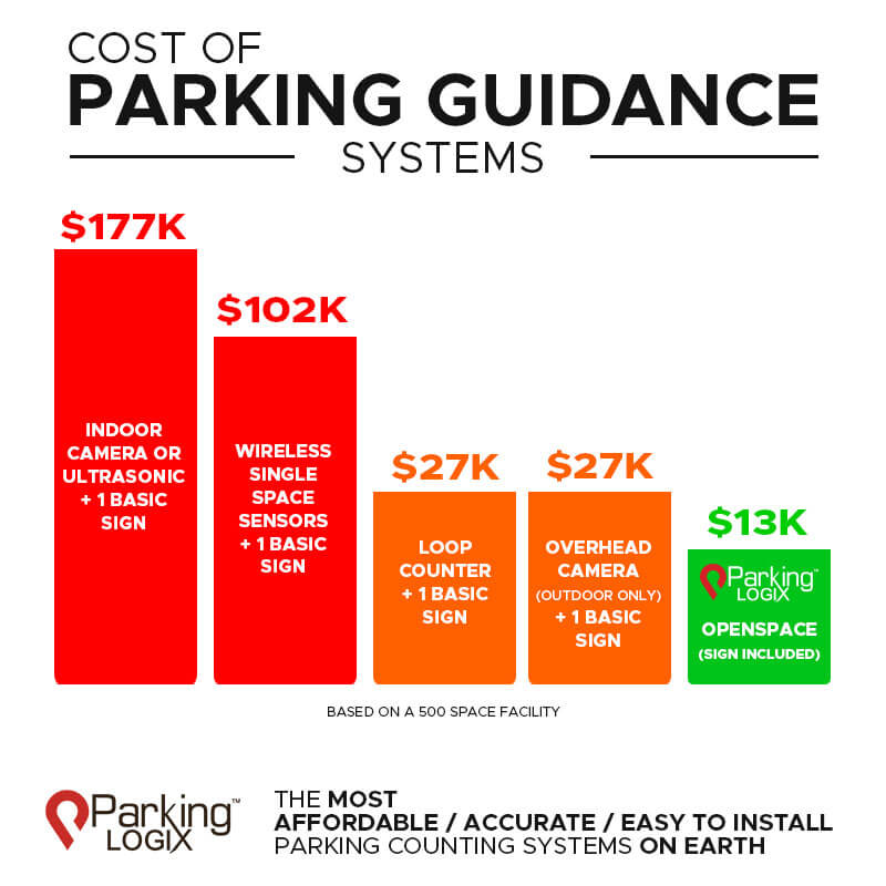 Cost of parking guidance systems