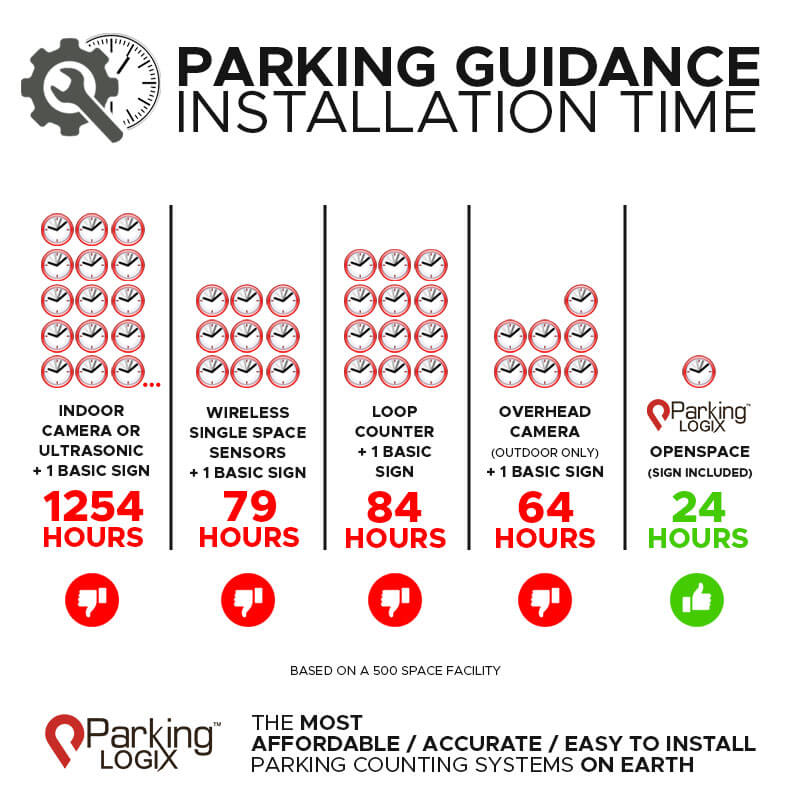 Parking guidance installation time